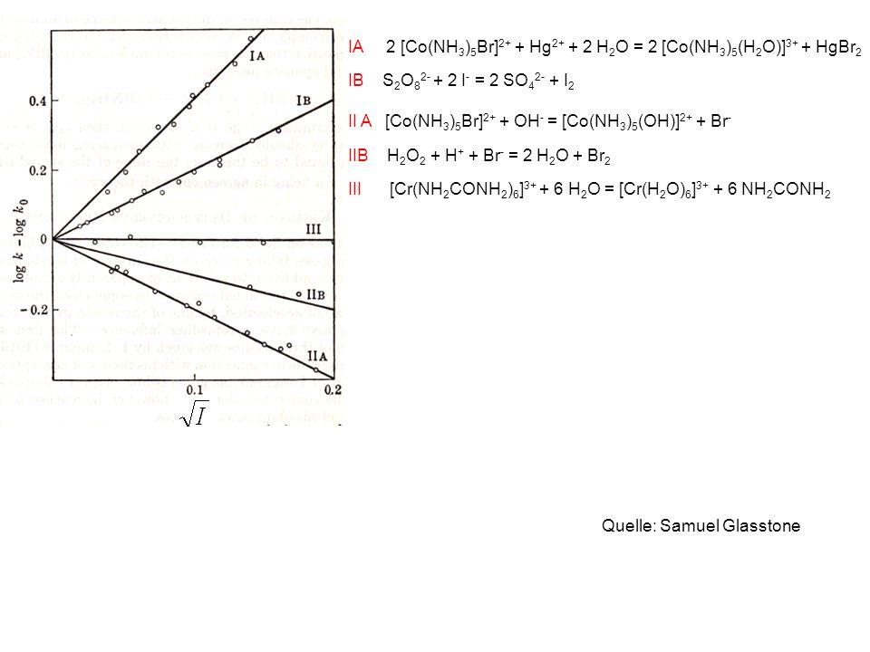 IA 2 [Co(NH3)5Br]2+ + Hg2+ + 2 H2O = 2 [Co(NH3)5(H2O)]3+ + HgBr2